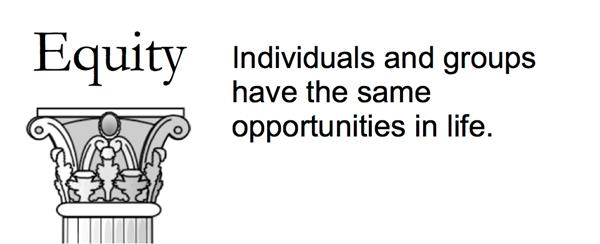 Equity: Individuals and groups have the same opportunities in life.